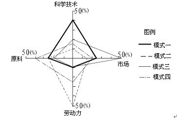 新高考天文备考37:经典抢手专题之《财富区位》 - 风oО知道/mn - 网之易